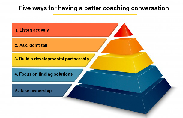 Five ways to have better Coaching Conversation